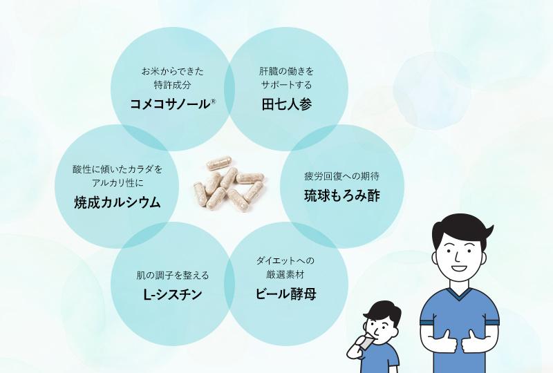 お米からできた特許成分「コメコサノールⓇ」・肝臓の働きをサポートする「田七人参」・疲労回復への期待「琉球もろみ酢」・ダイエットへの厳選素材「ビール酵母」・肌の調子を整える「L-シスチン」・酸性に傾いたカラダをアルカリ性に「焼成カルシウム」